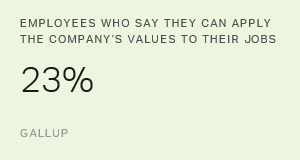 Few Workers Apply Their Company's Values to Their Jobs