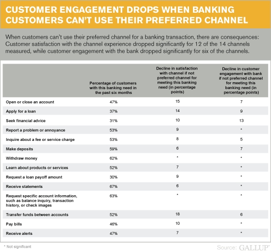 Customer Engagement Drops When Banking Customers Can't Use Their Preferred Channel