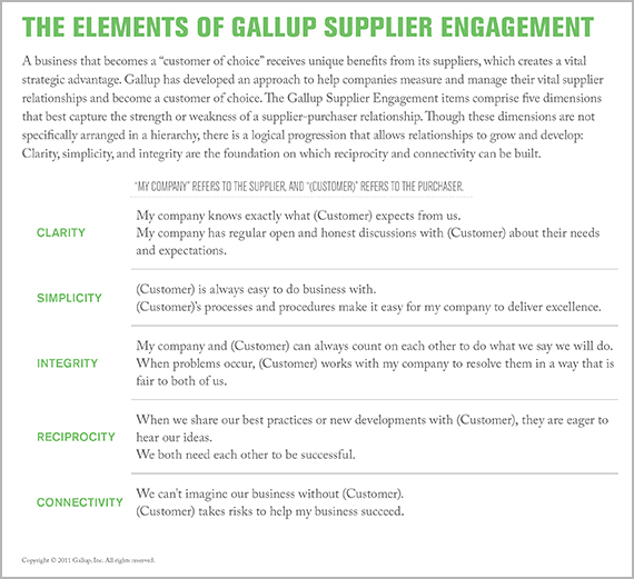 The Elements of Gallup Supplier Engagement