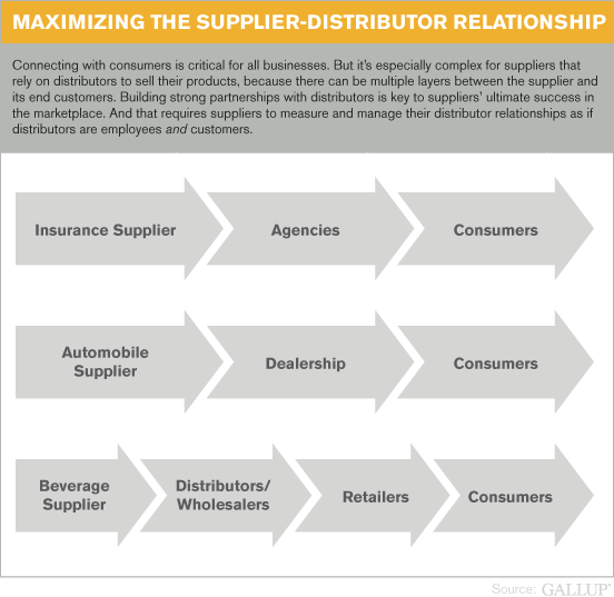 manufacturer and distributor relationship