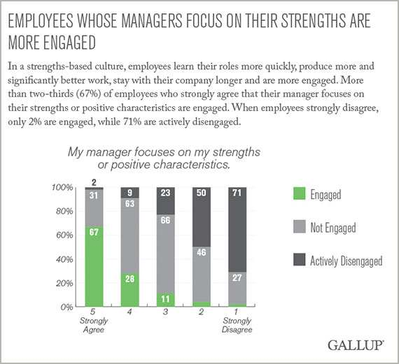 Employees whose managers focus on strengths are more engaged