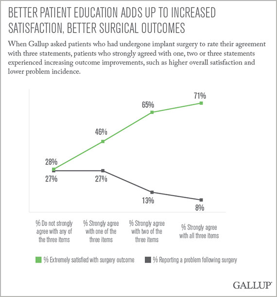 Better Patient Education Adds Up to Increased Satisfaction, Better Surgical Outcomes