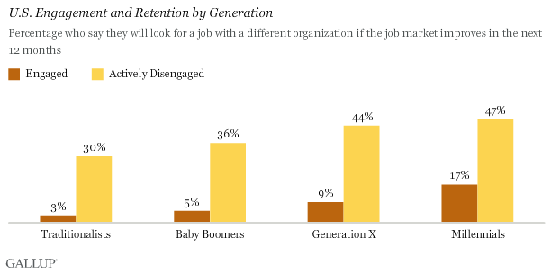 U.S. Engagement and Retention by Generation