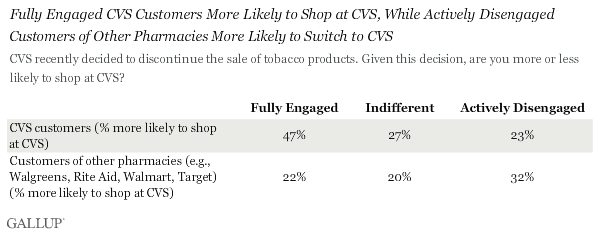 Fully Engaged CVS Customers More Likely to Shop at CVS, While Actively Disengaged Customers of Other Pharmacies More Likely to Switch to CVS
