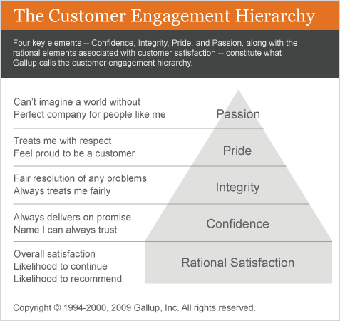 The Customer Engagement Hierarchy