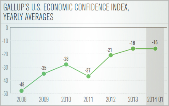 Gallup's U.S. Economic Confidence Index, Yearly Averages