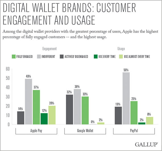 Digital Wallet Brands: Customer Engagement and Usage