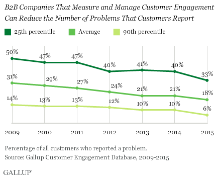 B2B Companies That Measure and Manage Customer Engagement Can Reduce the Number of Problems That Customers Report