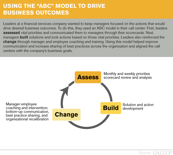 "Using the ""ABC"" Model to Drive Business Outcomes"