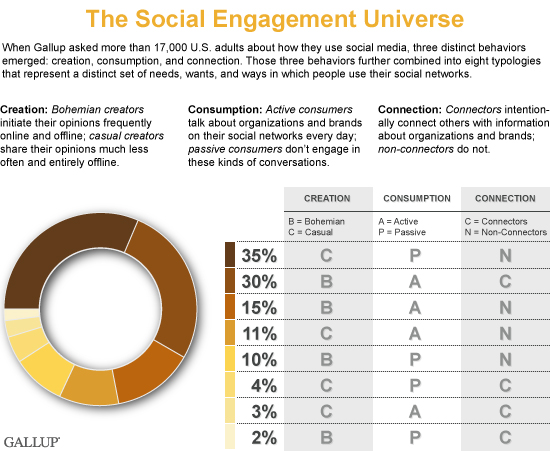 The_Social_Engagement_Universe