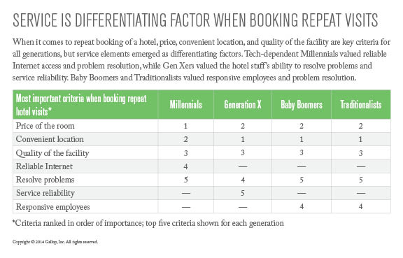 Service Is Differentiating Factor When Booking Repeat Visits