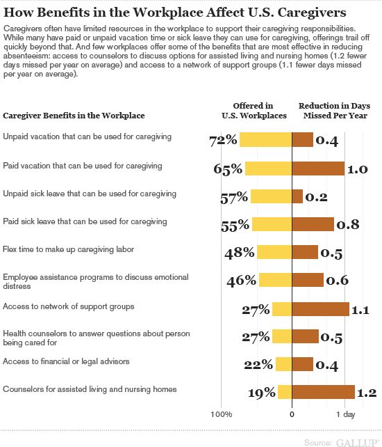 How Benefits in the Workplace Affect U.S. Caregivers