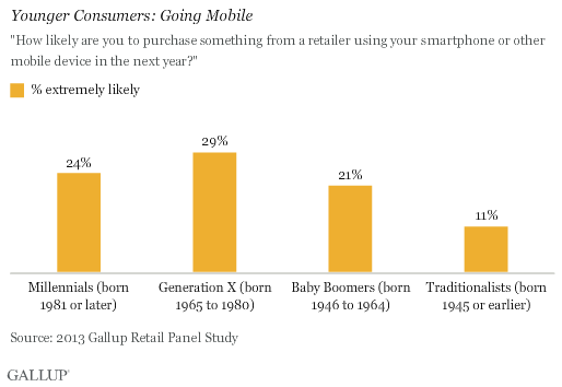 Younger Consumers: Going Mobile