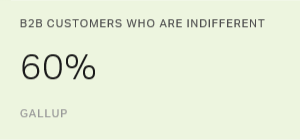 B2B Customers Are Indifferent
