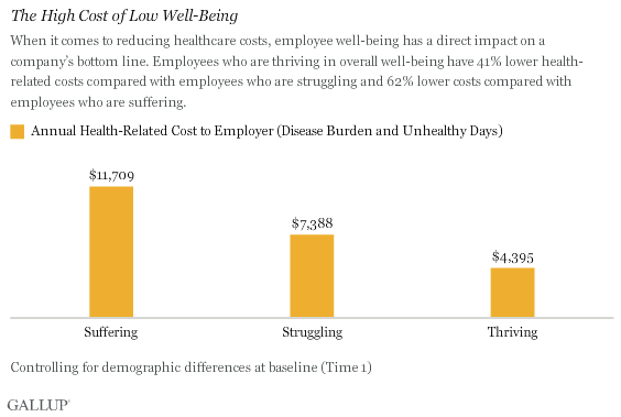 The High Cost of Low Well-Being