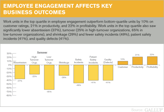 Graph: impact of employees engagement on business outcomes