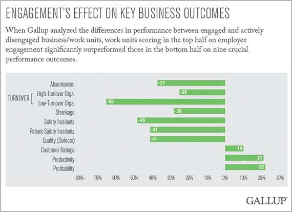 Engagement's Effect on Key Business Outcomes