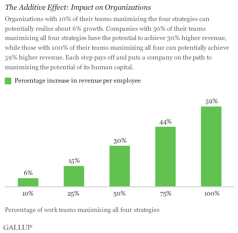The Additive Effect: Impact on Organizations