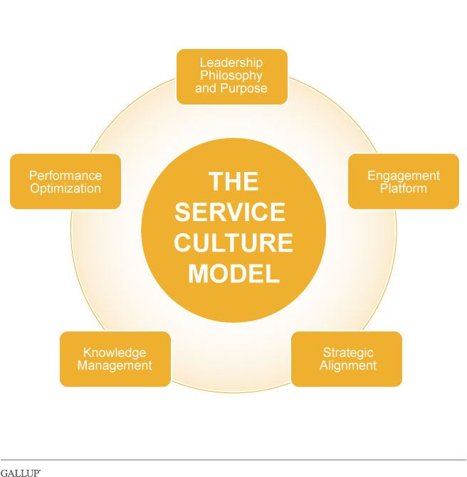Culture and community services business plan