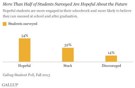 More Than Half of Students Surveyed Are Hopeful About the Future