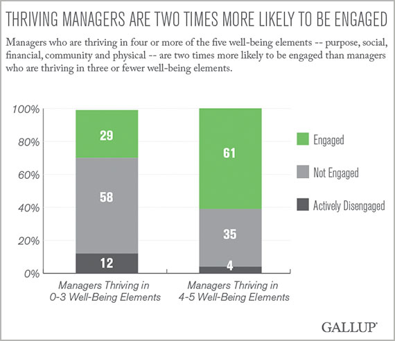 Thriving managers are two times more likely to be engaged