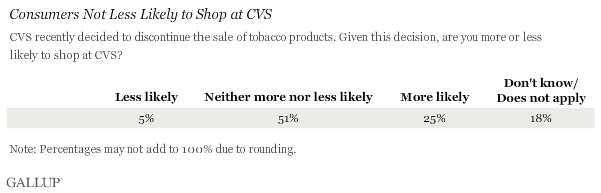 Consumers Not Less Likely to Shop at CVS