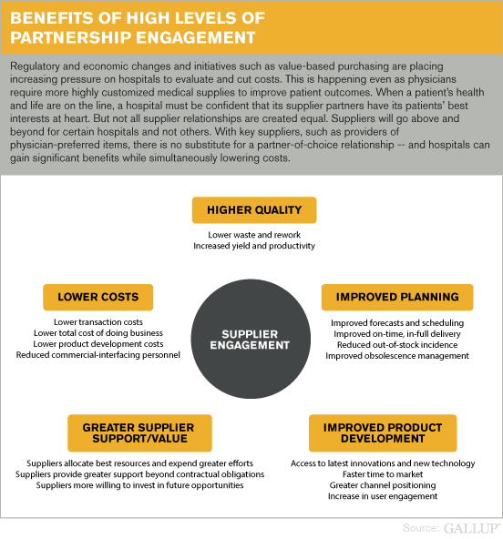 Benefits of High Levels of Partnership Engagement
