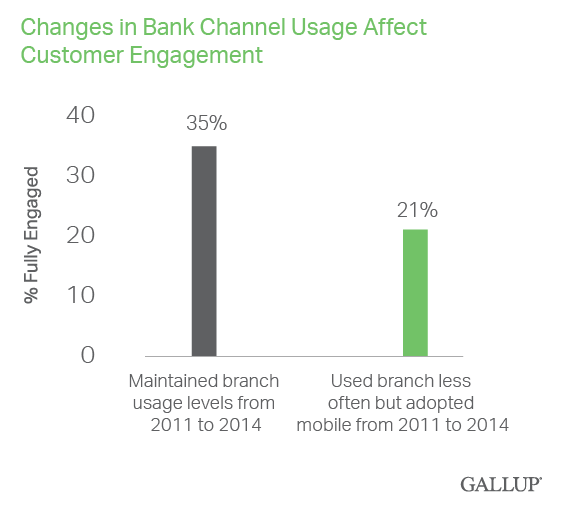 changes in bank channel usage affect customer engagement