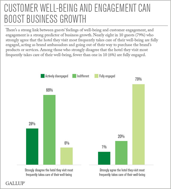 Customer Well-Being and Engagement Can Boost Business Growth