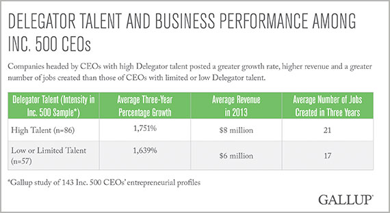 Delegator Talent and Business Performance Among Inc. 500 CEOs