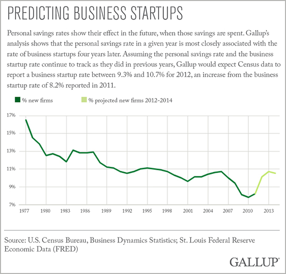 Predicting Business Startups