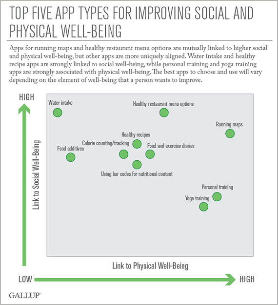 Top Five Apps for Improving Physical and Social Well-Being