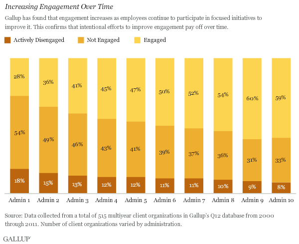 Increasing Engagement Over Time
