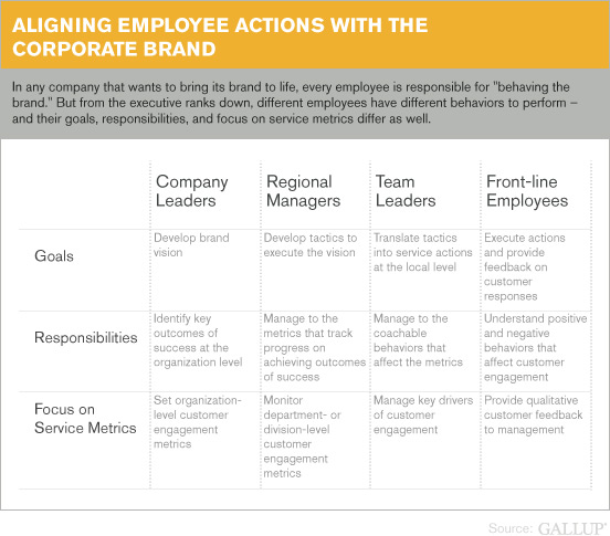 Aligning Employee Actions With the Corporate Brand