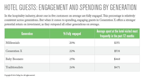 Hotel Guests: Engagement and Spending by Generation