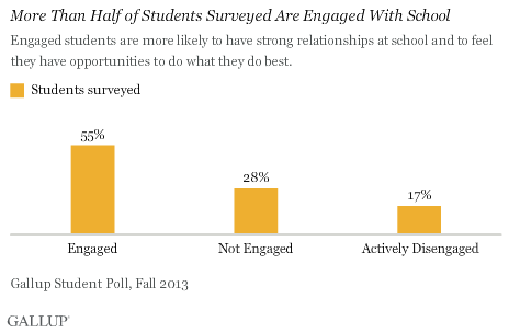 More Than Half of Students Surveyed Are Engaged With School