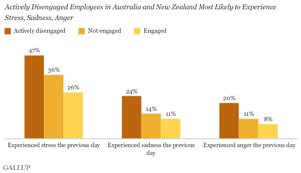 Actively Disengaged Employees in Australia and New Zealand Most Likely to Experience Stress, Sadness, Anger