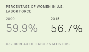 The Dwindling Female Labor Force in the U.S.