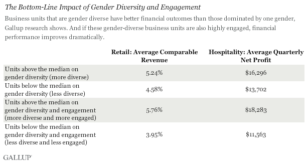 The Bottom-Line Impact of Gender Diversity and Engagement