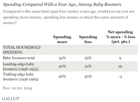 Baby Boomer Spending by Category