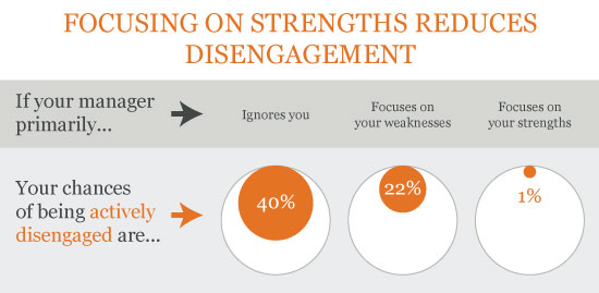 We found that if your manager focuses on your strengths, your chances of being actively disengaged go down to 1 in 100