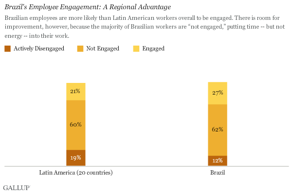 Brazil's Employee Engagement: A Regional Advantage