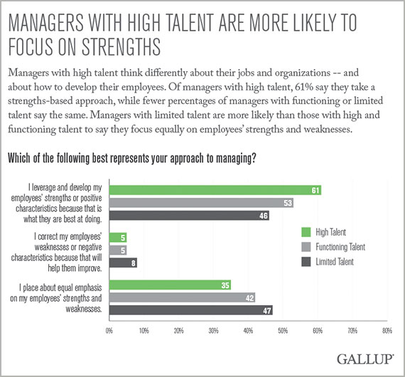 Managers With High Talent Are More Likely to Focus on Strengths
