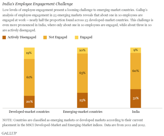 Disengaged Employees May Be Impeding India S Growth