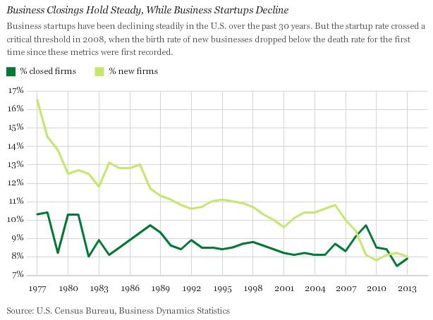 Startups_Decline