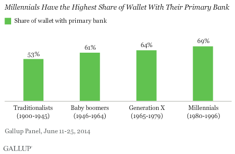 Millennials Have the Highest Share of Wallet With Their Primary Bank
