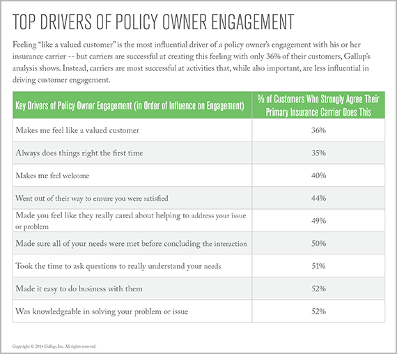 Top Drivers of Policy Owner Engagement