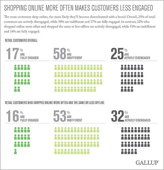 Shopping Online More Often Makes Customers Less Engaged