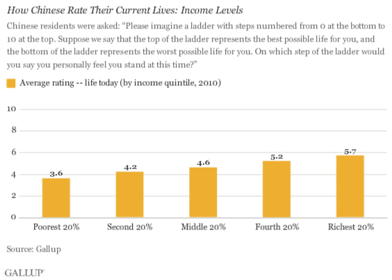 How Chinese Rate Their Current Lives: Income Levels