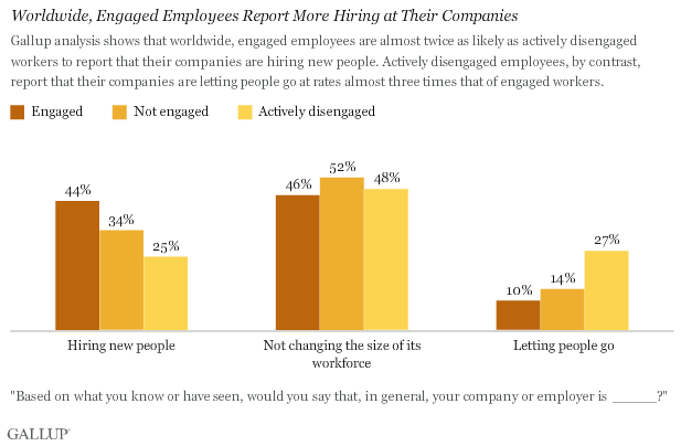 Worldwide, Engaged Employees Report More Hiring at Their Companies